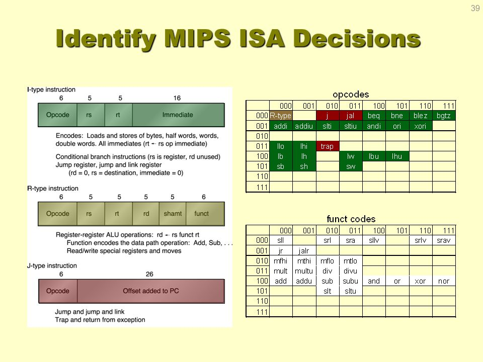 Identify MIPS ISA Decisions 39
