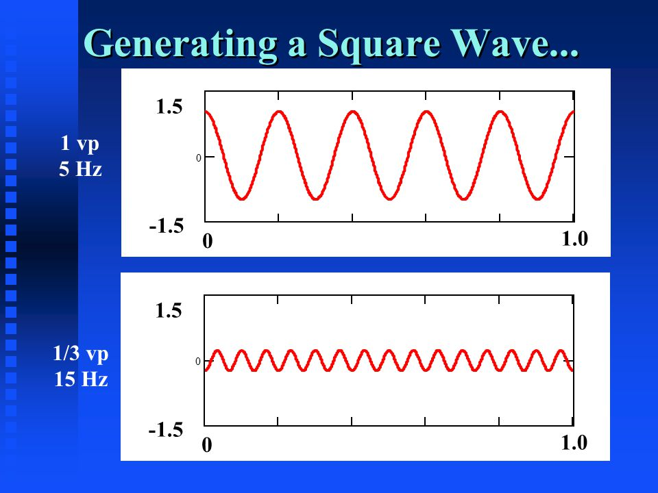 Generating a Square Wave... 0 1.5 -1.5 0 1.0 0 1.5 -1.5 0 1.0 1 vp 5 Hz 1/3 vp 15 Hz