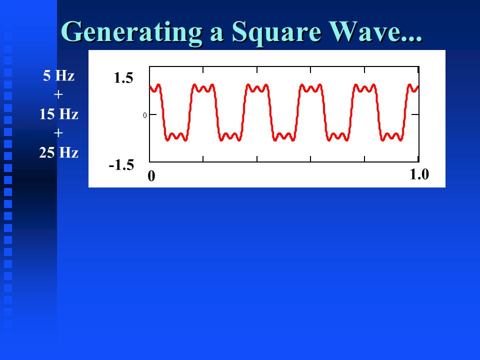Generating a Square Wave... 0 1.5 -1.5 0 1.0 5 Hz + 15 Hz + 25 Hz