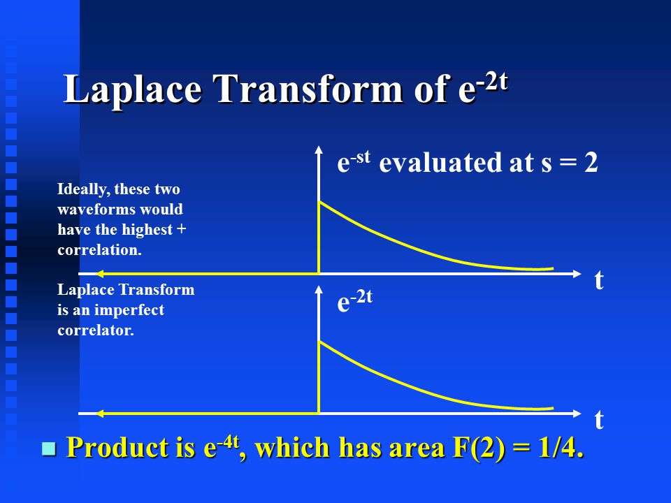Laplace Transform of e -2t t e -2t n Product is e -4t, which has area F(2) = 1/4.