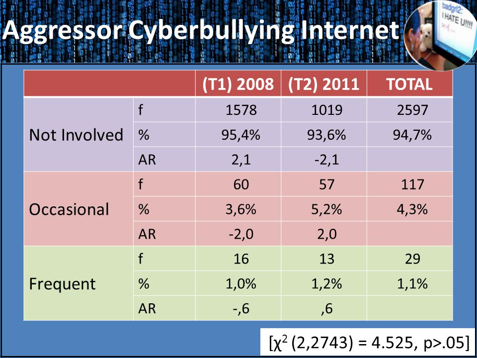 Aggressor Cyberbullying Internet Aggressor Cyberbullying Internet (T1) 2008(T2) 2011TOTAL Not Involved f157810192597 %95,4%93,6%94,7% AR2,1-2,1 Occasional f6057117 %3,6%5,2%4,3% AR-2,02,0 Frequent f161329 %1,0%1,2%1,1% AR-,6,6 [χ 2 (2,2743) = 4.525, p>.05]