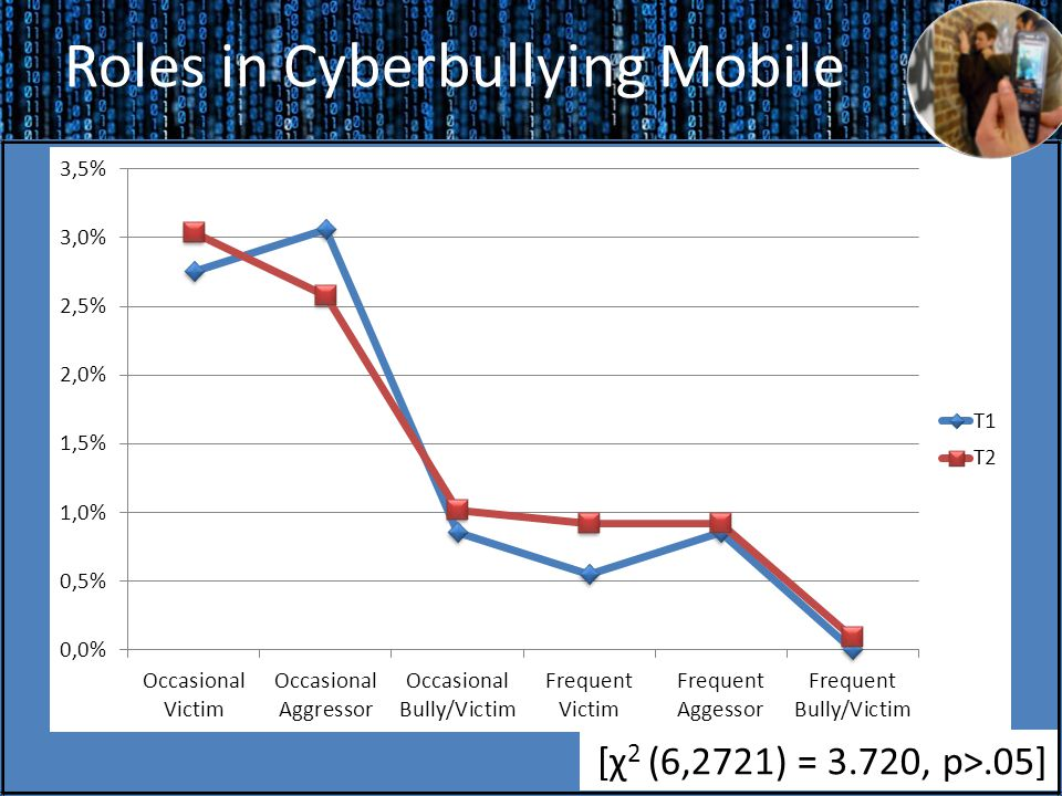 Roles in Cyberbullying Mobile [χ 2 (6,2721) = 3.720, p>.05]