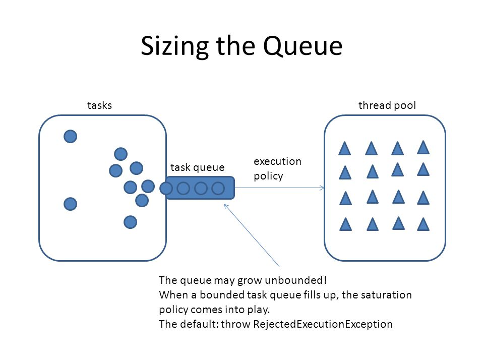 Sizing the Queue tasksthread pool execution policy task queue The queue may grow unbounded.