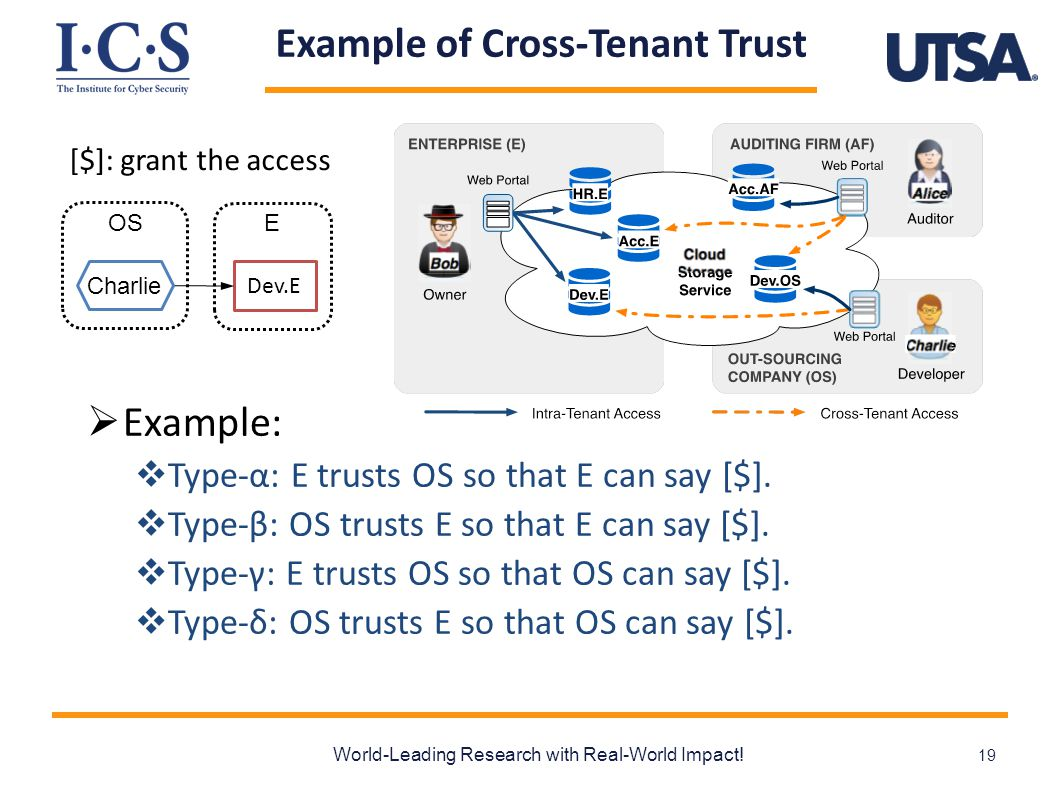 Example of Cross-Tenant Trust  Example:  Type-α: E trusts OS so that E can say [$].