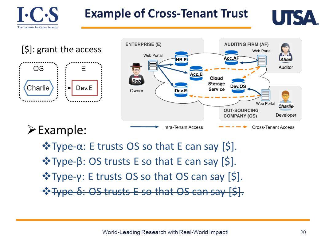 Example of Cross-Tenant Trust  Example:  Type-α: E trusts OS so that E can say [$].  Type-β: OS trusts E so that E can say [$].  Type-γ: E trusts