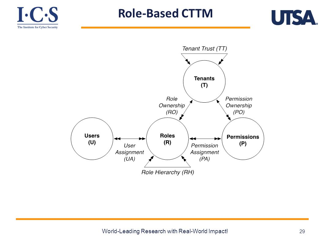 Role-Based CTTM World-Leading Research with Real-World Impact! 29