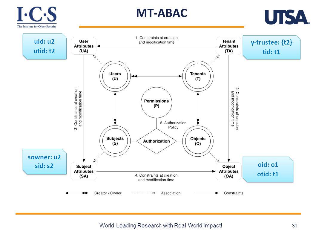 MT-ABAC World-Leading Research with Real-World Impact! 31 γ-trustee: {t2} tid: t1 γ-trustee: {t2} tid: t1 uid: u2 utid: t2 uid: u2 utid: t2 oid: o1 ot