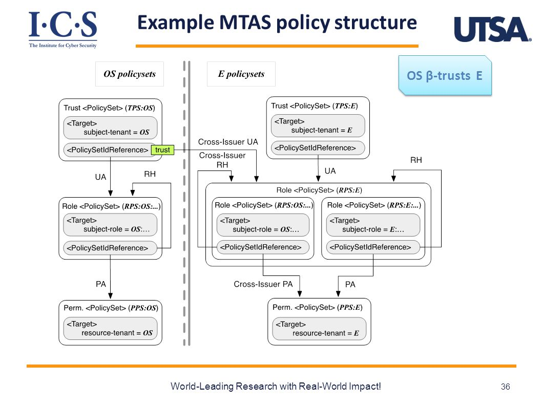 Example MTAS policy structure World-Leading Research with Real-World Impact! 36 OS β-trusts E