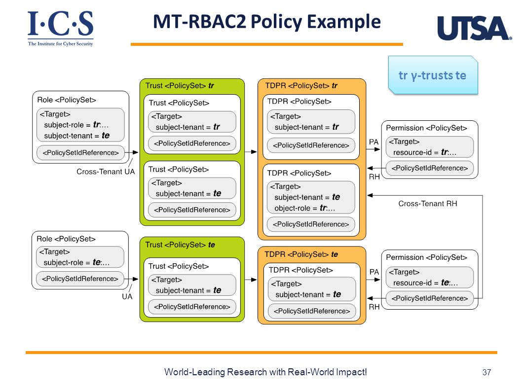 MT-RBAC2 Policy Example World-Leading Research with Real-World Impact! 37 tr γ-trusts te