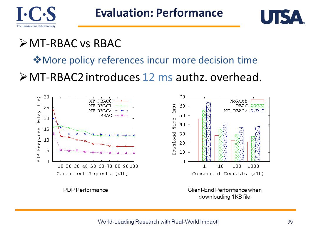 Evaluation: Performance  MT-RBAC vs RBAC  More policy references incur more decision time  MT-RBAC2 introduces 12 ms authz.