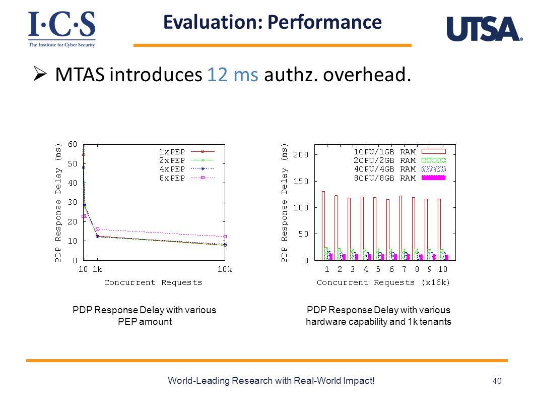Evaluation: Performance  MTAS introduces 12 ms authz.