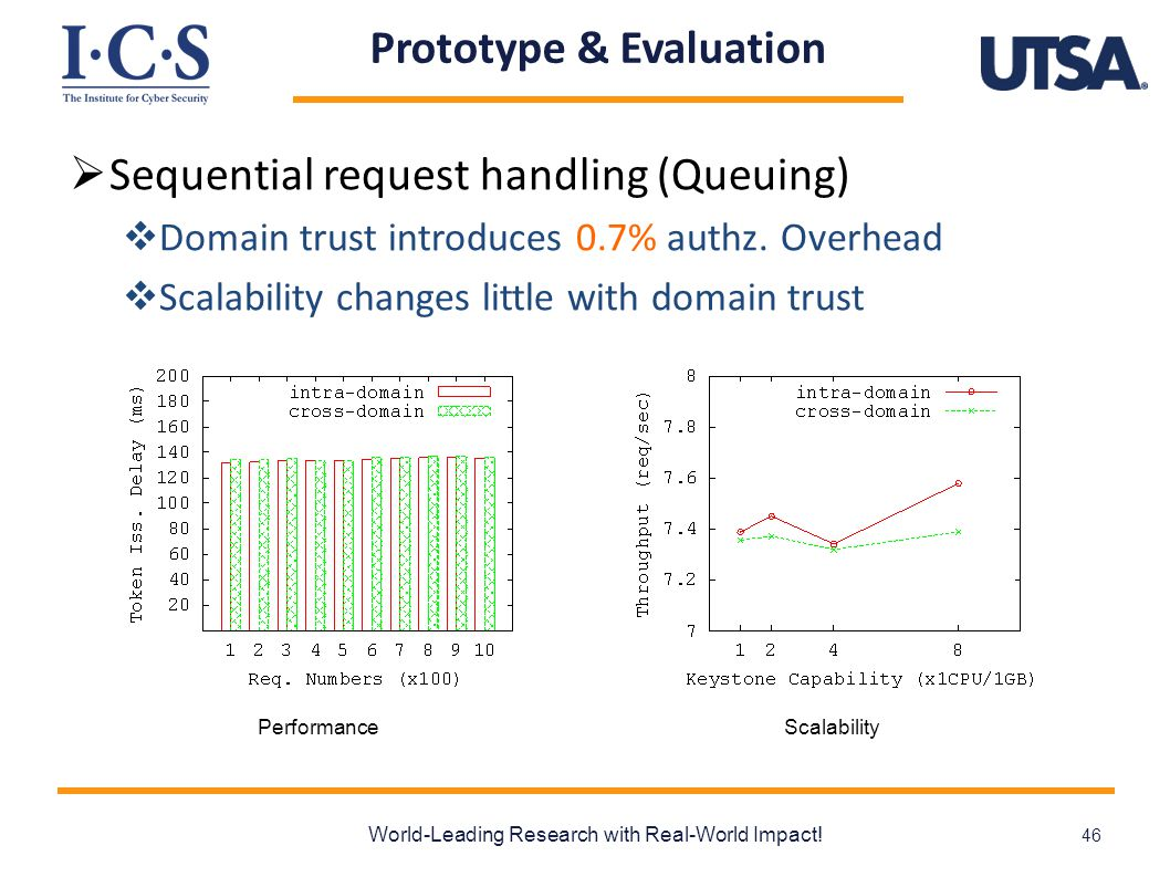 Prototype & Evaluation  Sequential request handling (Queuing)  Domain trust introduces 0.7% authz.