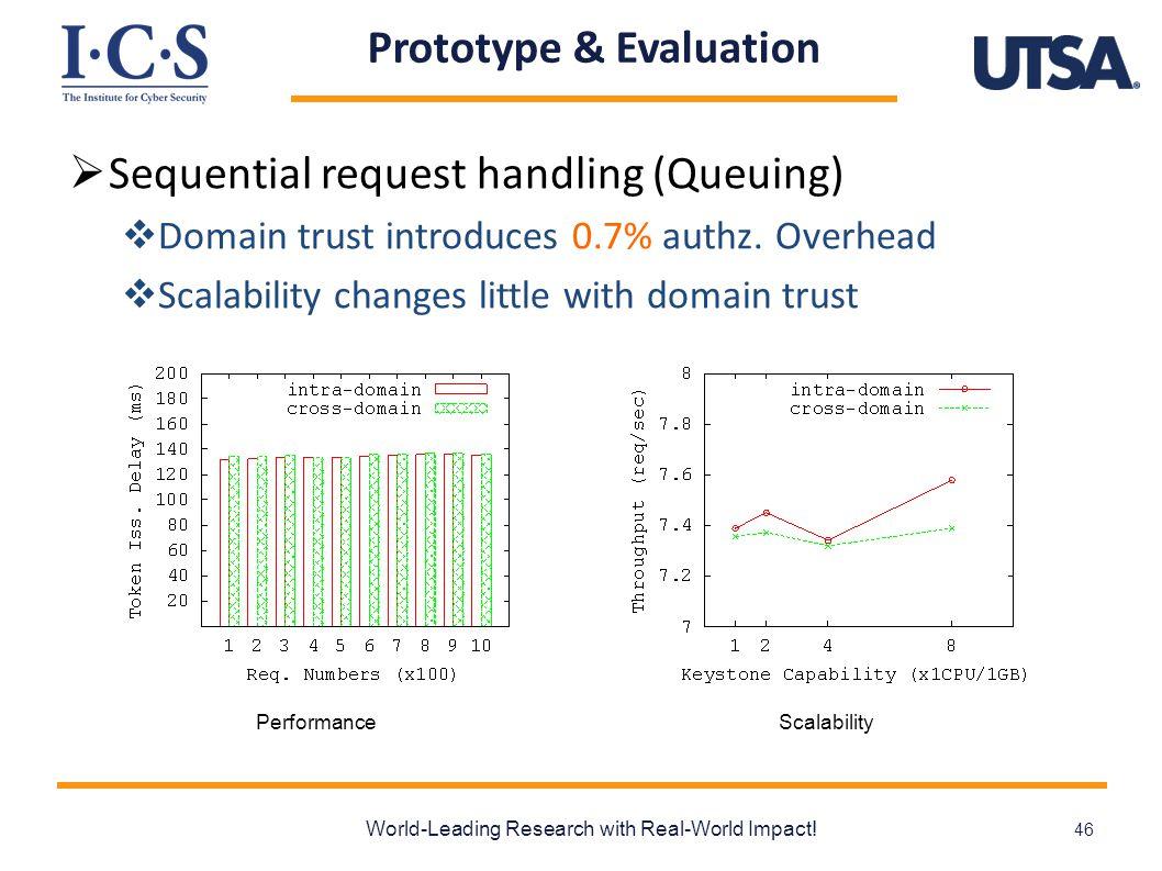 Prototype & Evaluation  Sequential request handling (Queuing)  Domain trust introduces 0.7% authz.