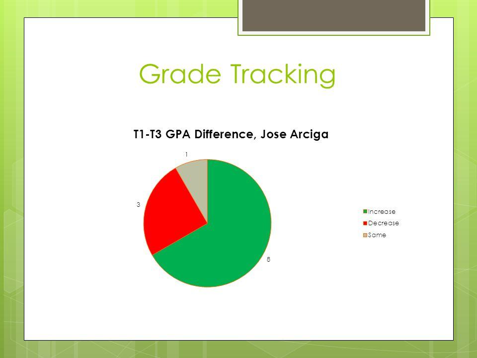 Grade Tracking