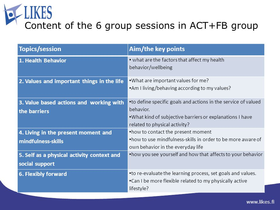 www.likes.fi Content of the 6 group sessions in ACT+FB group Topics/sessionAim/the key points 1.