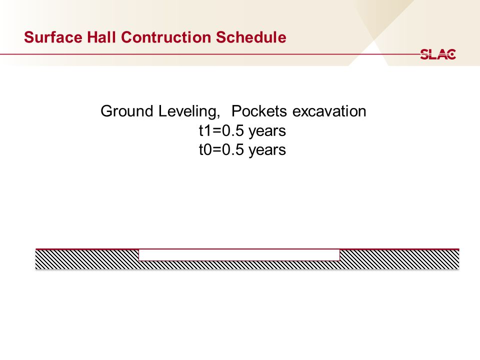Ground Leveling, Pockets excavation t1=0.5 years t0=0.5 years Surface Hall Contruction Schedule