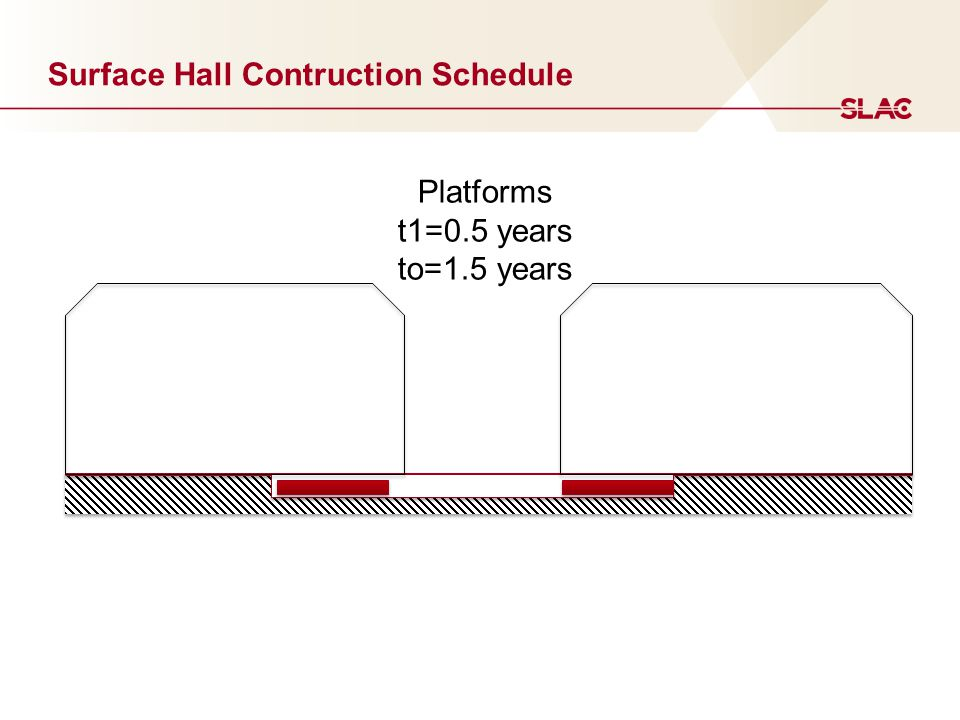 Platforms t1=0.5 years to=1.5 years Surface Hall Contruction Schedule