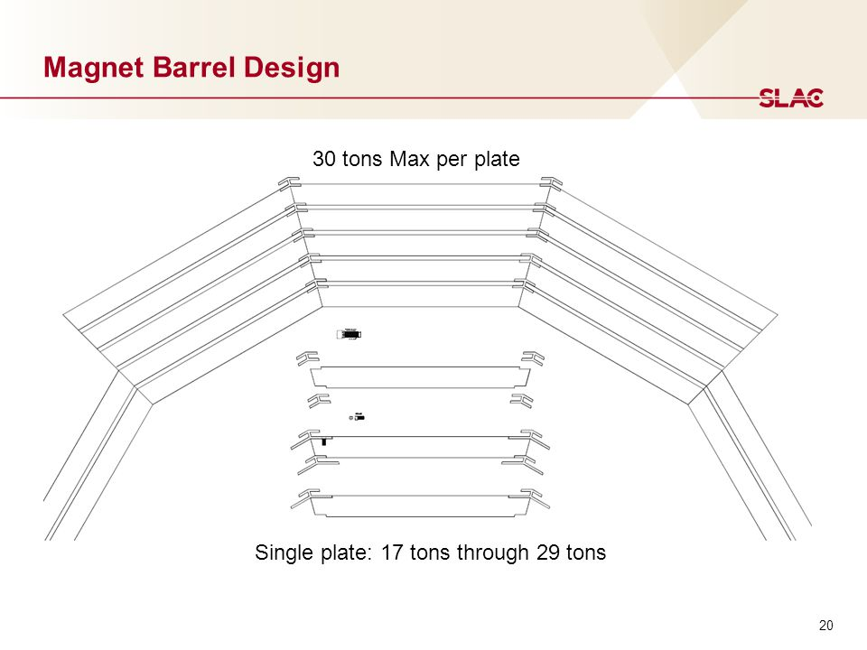 20 Magnet Barrel Design 30 tons Max per plate Single plate: 17 tons through 29 tons
