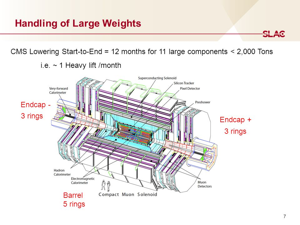 7 Handling of Large Weights CMS Lowering Start-to-End = 12 months for 11 large components < 2,000 Tons i.e. ~ 1 Heavy lift /month 3 rings 5 rings Endc