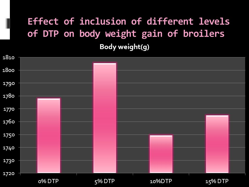 Effect of inclusion of different levels of DTP on body weight gain of broilers