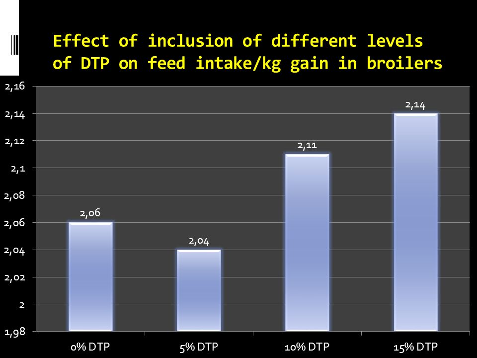 Effect of inclusion of different levels of DTP on feed intake/kg gain in broilers broilers
