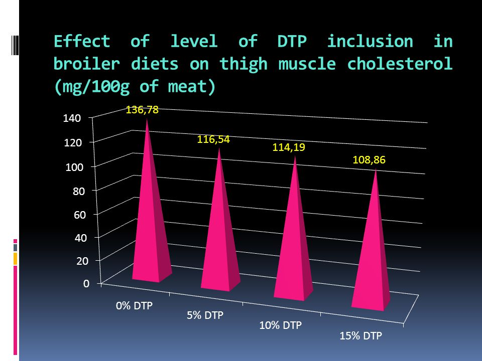 Effect of level of DTP inclusion in broiler diets on thigh muscle cholesterol (mg/100g of meat)