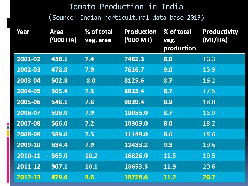 Tomato Production in India ( Source: Indian horticultural data base-2013) YearArea ('000 HA) % of total veg.