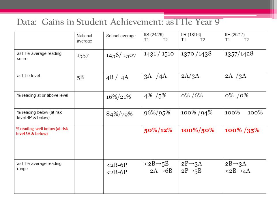 Data: Gains in Student Achievement: asTTle Year 9 National average School average 9S (24/26) T1 T2 9R (18/16) T1 T2 9E (20/17) T1 T2 asTTle average re
