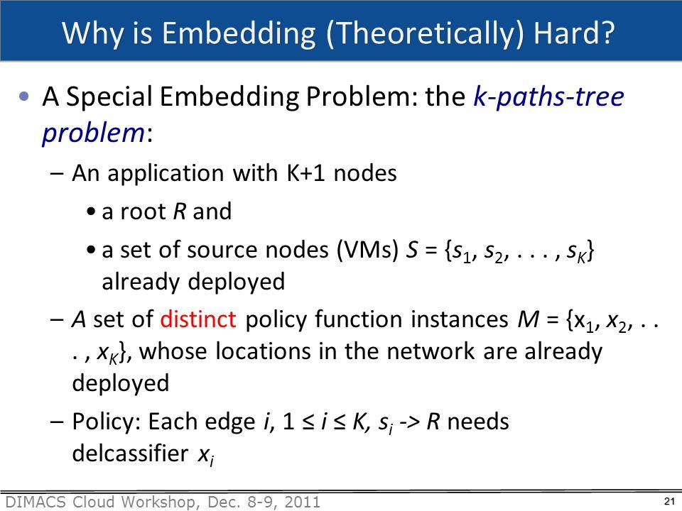 DIMACS Cloud Workshop, Dec. 8-9, 2011 Why is Embedding (Theoretically) Hard.