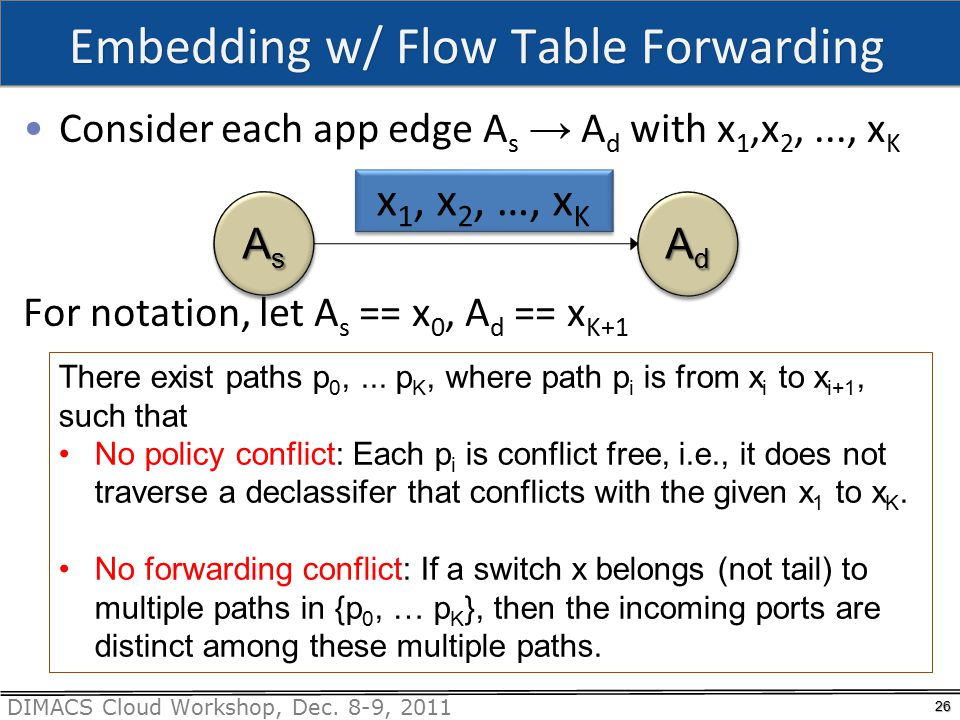 DIMACS Cloud Workshop, Dec. 8-9, 2011 Embedding w/ Flow Table Forwarding 26 Consider each app edge A s → A d with x 1,x 2,..., x K For notation, let A
