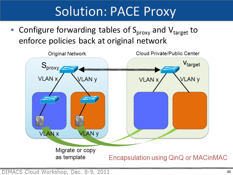 DIMACS Cloud Workshop, Dec. 8-9, 2011 Solution: PACE Proxy 40 Configure forwarding tables of S proxy and V target to enforce policies back at original
