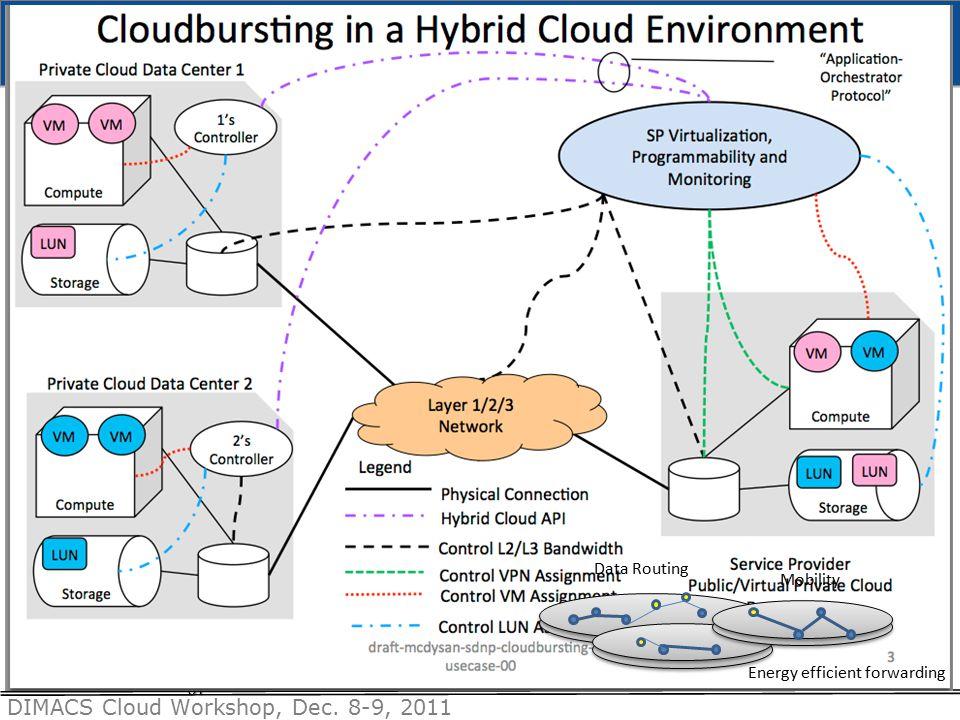 DIMACS Cloud Workshop, Dec. 8-9, 2011 51 Mobility Data Routing Energy efficient forwarding