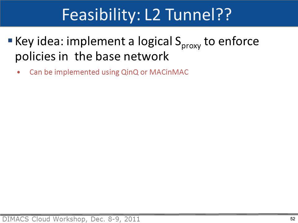 DIMACS Cloud Workshop, Dec. 8-9, 2011 Feasibility: L2 Tunnel .