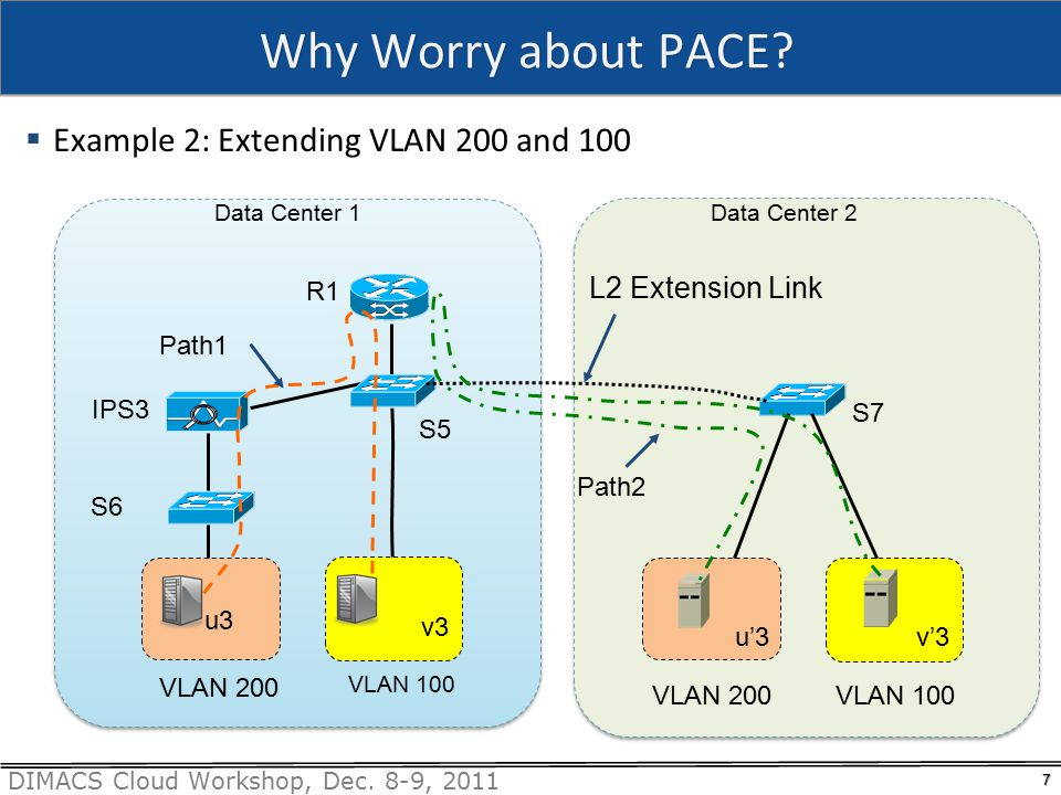 DIMACS Cloud Workshop, Dec. 8-9, 2011 Why Worry about PACE.