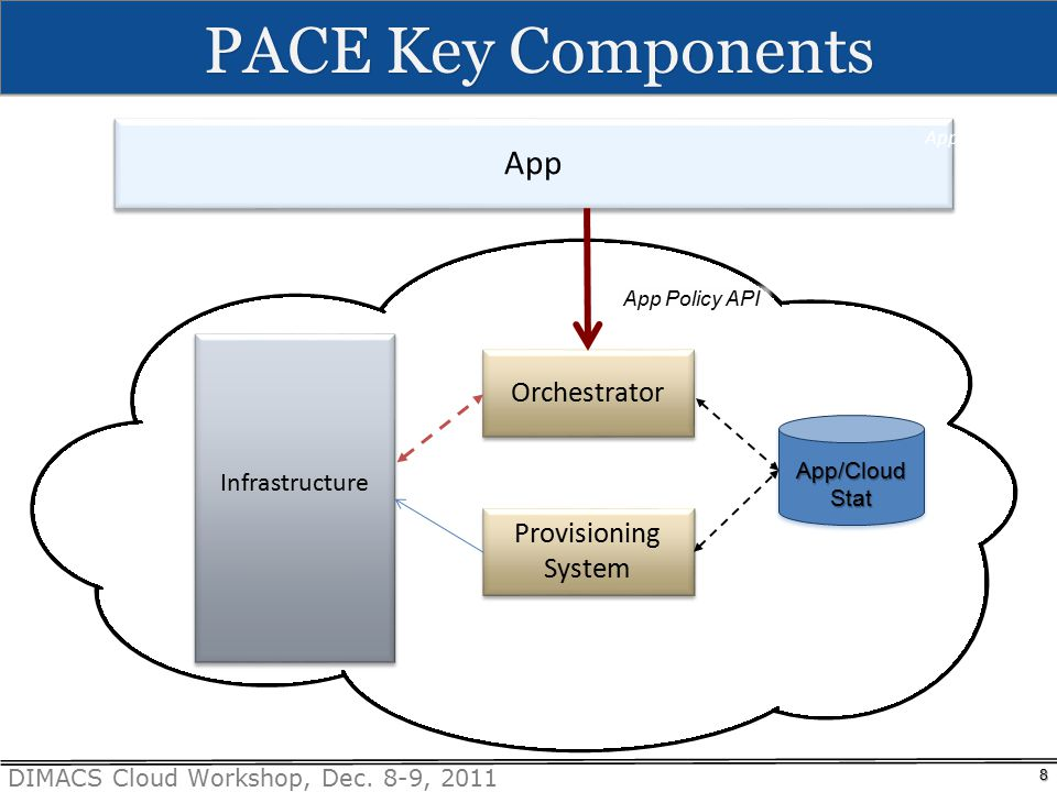 DIMACS Cloud Workshop, Dec. 8-9, 2011 PACE Key Components 8 Infrastructure Orchestrator App Policy API App App/Cloud Stat Provisioning System