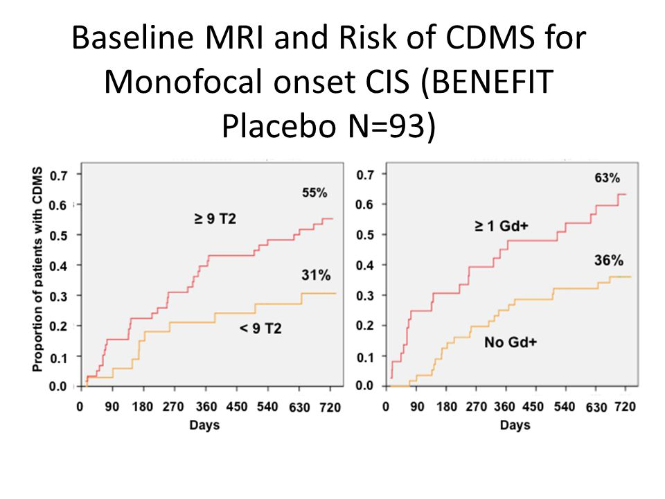 Baseline MRI and Risk of CDMS for Monofocal onset CIS (BENEFIT Placebo N=93)