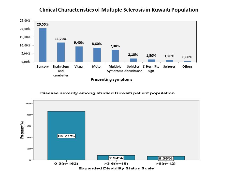 Clinical Characteristics of Multiple Sclerosis in Kuwaiti Population Presenting symptoms
