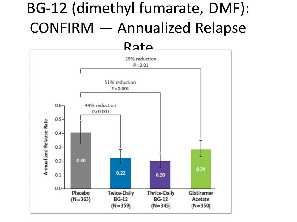 BG-12 (dimethyl fumarate, DMF): CONFIRM — Annualized Relapse Rate