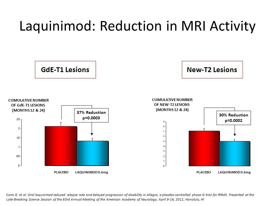 30% Reduction p=0.0002 37% Reduction p=0.0003 LAQUINIMOD 0.6mg PLACEBO GdE-T1 Lesions New-T2 Lesions CUMULATIVE NUMBER OF GdE-T1 LESIONS (MONTHS 12 & 24) CUMULATIVE NUMBER OF NEW-T2 LESIONS (MONTHS 12 & 24) LAQUINIMOD 0.6mg PLACEBO Comi G.