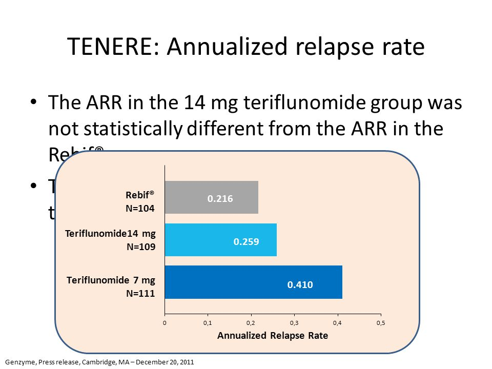 TENERE: Annualized relapse rate The ARR in the 14 mg teriflunomide group was not statistically different from the ARR in the Rebif® group The estimated ARR was higher in the 7mg treatment group Rebif® N=104 0.259 0.410 Genzyme, Press release, Cambridge, MA – December 20, 2011