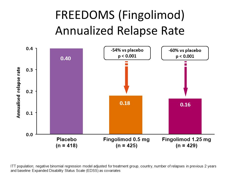 FREEDOMS (Fingolimod) Annualized Relapse Rate 0.16 0.18 0.40 0.0 0.1 0.2 0.3 0.4 Annualised relapse rate Placebo (n = 418) Fingolimod 0.5 mg (n = 425) Fingolimod 1.25 mg (n = 429) -54% vs placebo p < 0.001 -60% vs placebo p < 0.001 ITT population; negative binomial regression model adjusted for treatment group, country, number of relapses in previous 2 years and baseline Expanded Disability Status Scale (EDSS) as covariates