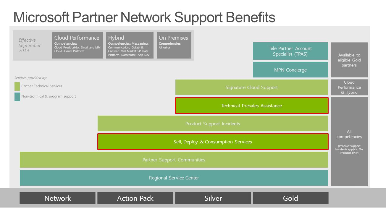 GoldNetworkAction PackSilver Regional Service Center Partner Support Communities Product Support Incidents Signature Cloud Support MPN Concierge Tele Partner Account Specialist (TPAS) All competencies (Product Support Incidents apply to On Premises only) Cloud Performance & Hybrid Available to eligible Gold partners Sell, Deploy & Consumption Services Technical Presales Assistance
