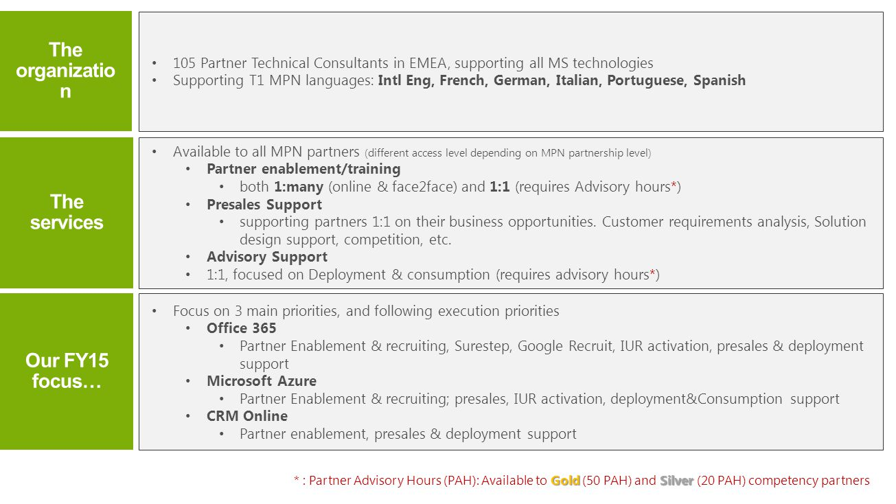 105 Partner Technical Consultants in EMEA, supporting all MS technologies Supporting T1 MPN languages: Intl Eng, French, German, Italian, Portuguese, Spanish Available to all MPN partners (different access level depending on MPN partnership level) Partner enablement/training both 1:many (online & face2face) and 1:1 (requires Advisory hours*) Presales Support supporting partners 1:1 on their business opportunities.
