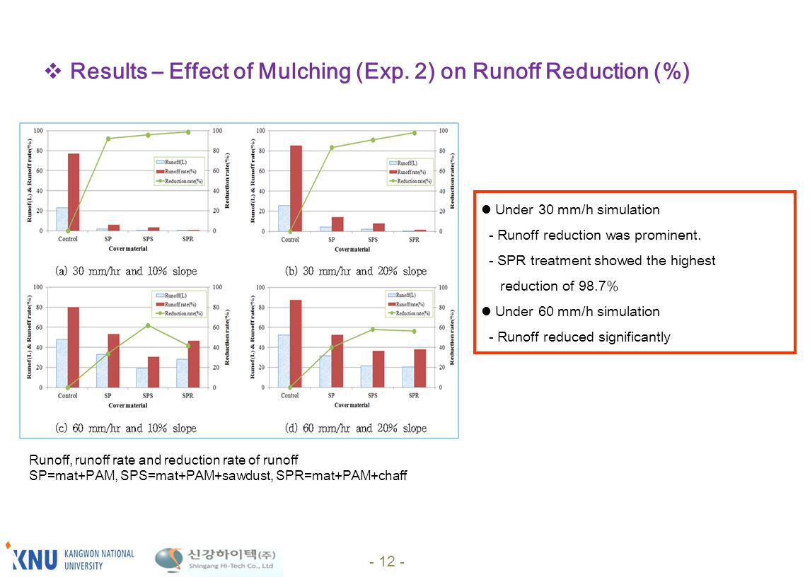 Under 30 mm/h simulation - Runoff reduction was prominent. - SPR treatment showed the highest reduction of 98.7% Under 60 mm/h simulation - Runoff red
