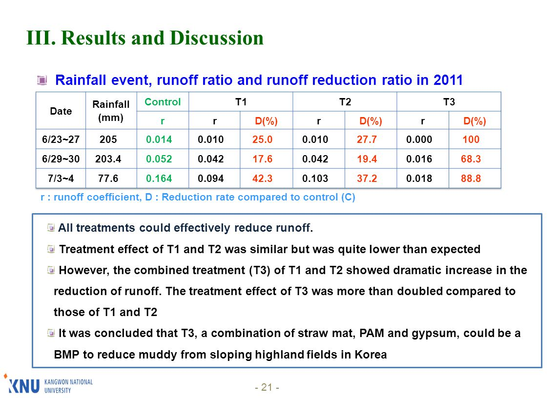 - 21 - r : runoff coefficient, D : Reduction rate compared to control (C) III.