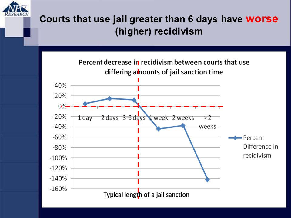 Courts that use jail greater than 6 days have worse (higher) recidivism