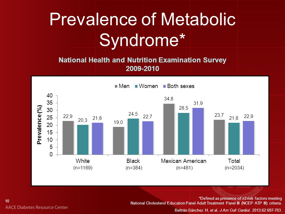 10 Prevalence of Metabolic Syndrome* *Defined as presence of ≥3 risk factors meeting National Cholesterol Education Panel Adult Treatment Panel III (NCEP ATP III) criteria.