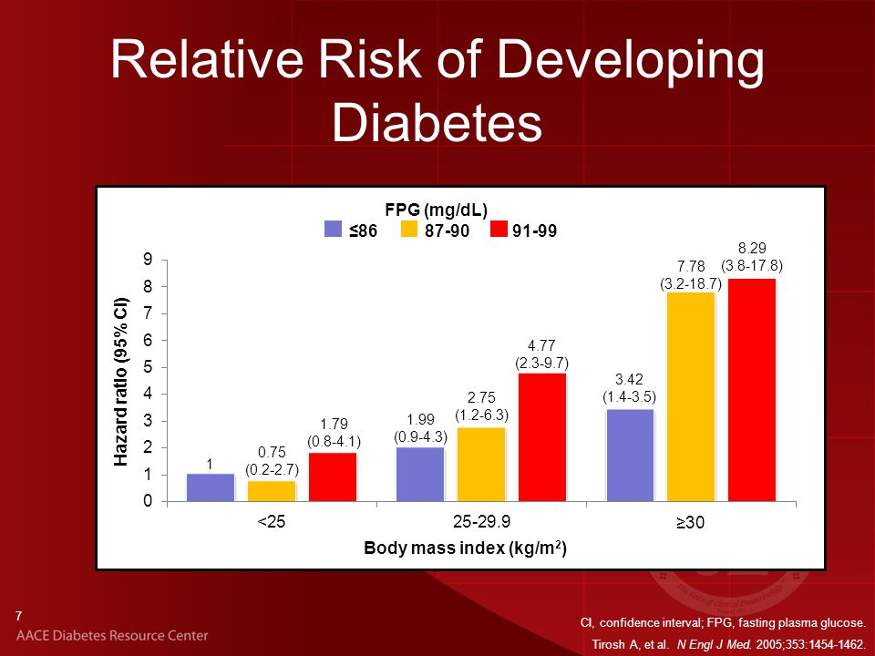 18 ADA Diabetes Risk Score QuestionScore Age (years) 40-491 50-592 ≥603 Sex Male1 Woman with history of gestational DM 1 Family history of T1 or T2DM 1 st degree relative1 Hypertension diagnosis Yes1 QuestionScore Physical activity No1 BMI 25-301 30-402 ≥403 Total (maximum)10 Total Risk Score Risk of developing T2DM in 10 years ≥4High risk of having prediabetes or diabetes ≥5High risk of having diabetes Ban H, et al.