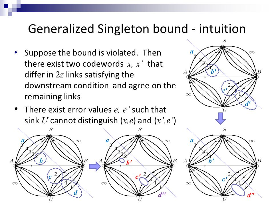 55 Generalized Singleton bound - intuition Suppose the bound is violated. Then there exist two codewords x, x' that differ in 2z links satisfying the