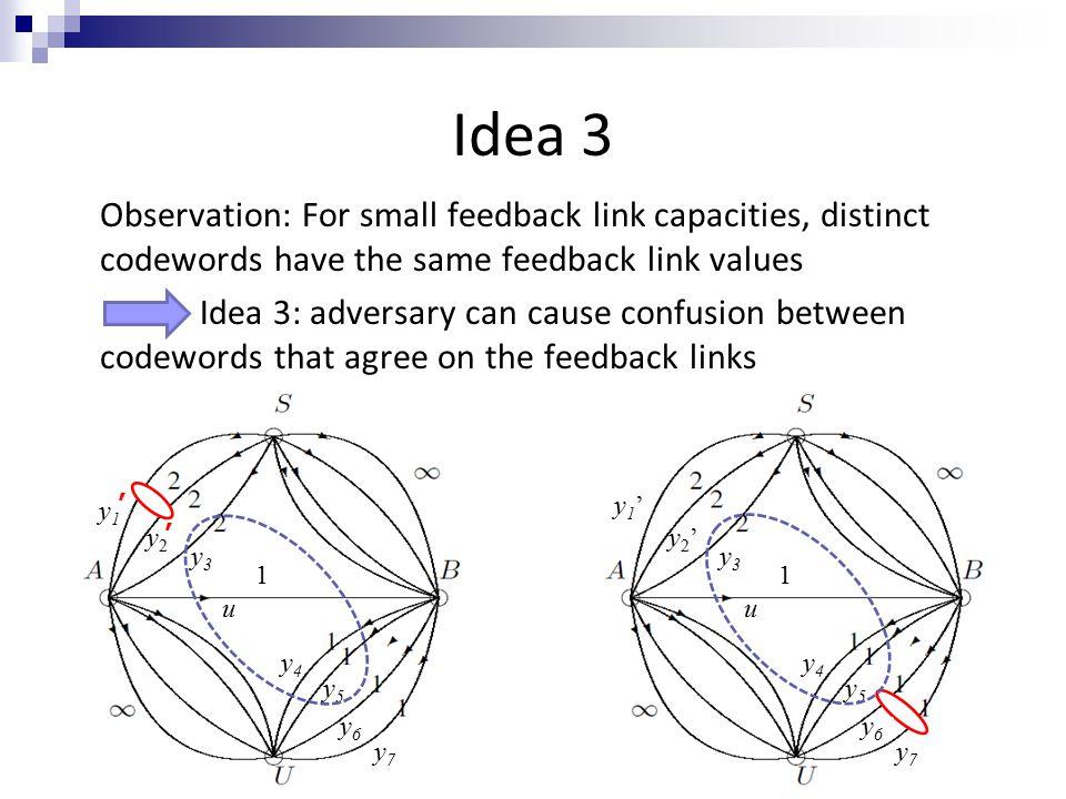 Idea 3 1 y1y1 y2y2 u y4y4 y7y7 y6y6 y3y3 y5y5 1 y1'y1' y2'y2' u y4y4 y7 y7 y6 y6 y3y3 y5y5 ' ' Observation: For small feedback link capacities, distinct codewords have the same feedback link values Idea 3: adversary can cause confusion between codewords that agree on the feedback links